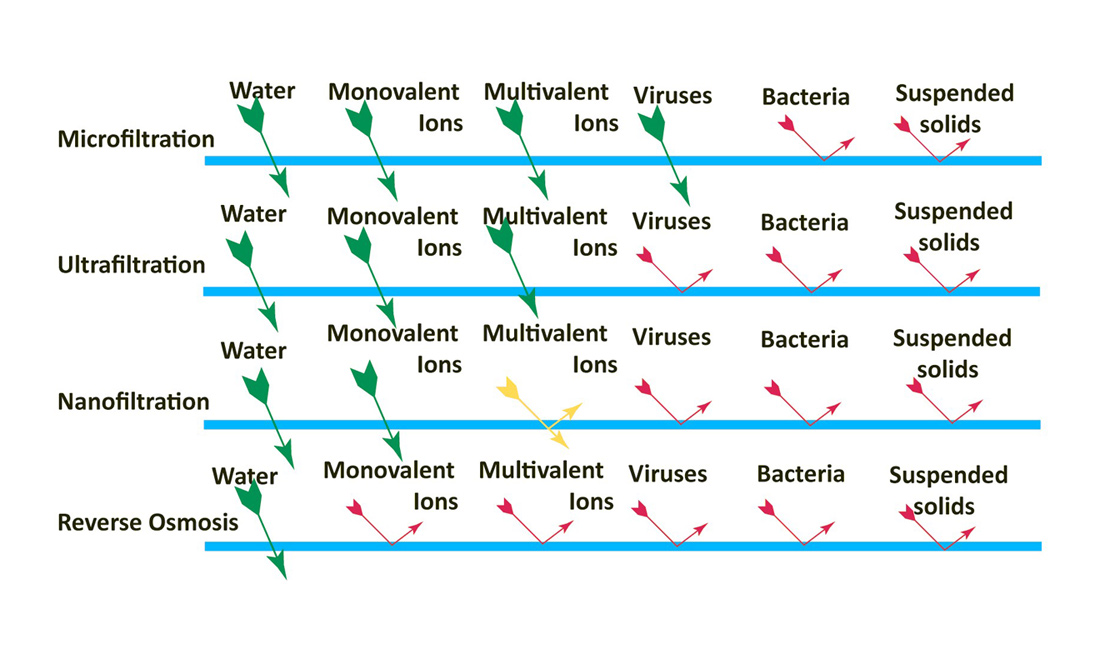membrane-type